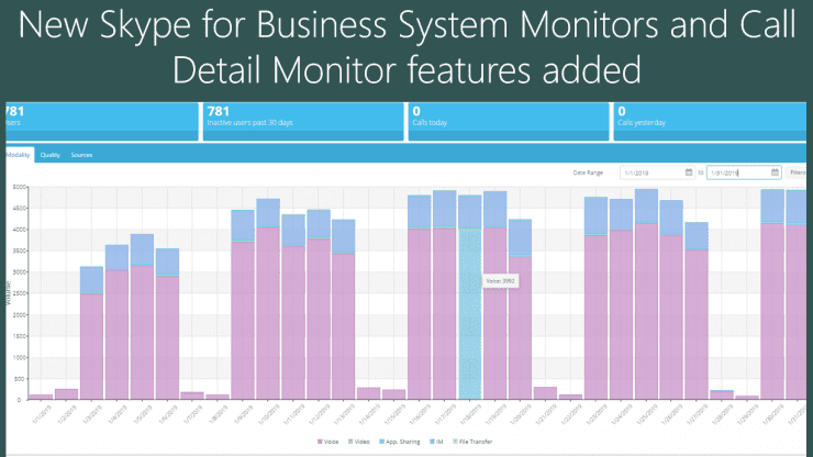 New Skype for Business System Monitors and Call Detail Monitor features added