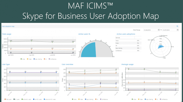 MAF ICIMS Skype for Business User Adoption Reporting