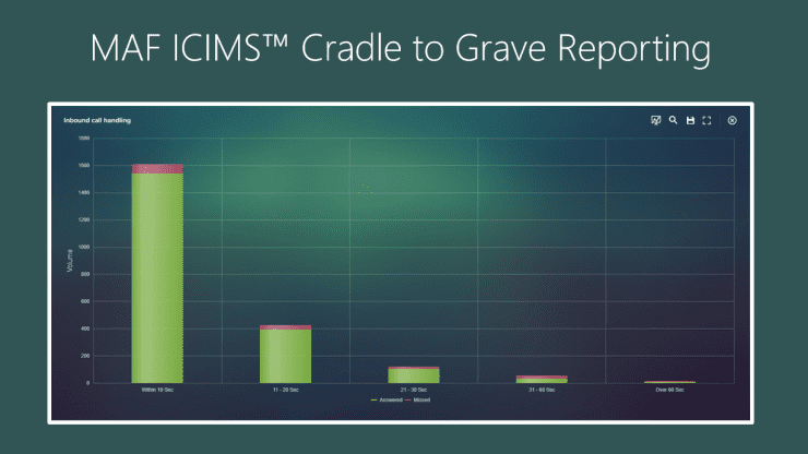 MAF ICIMS Cradle to Grave Reporting