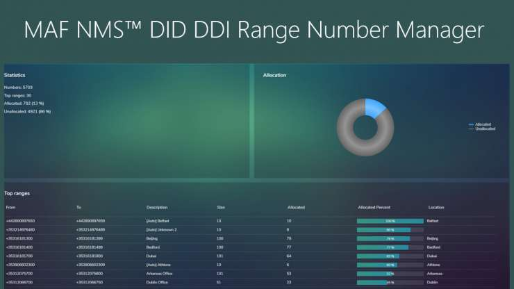 MAF NMS DDI DID Number Range Management