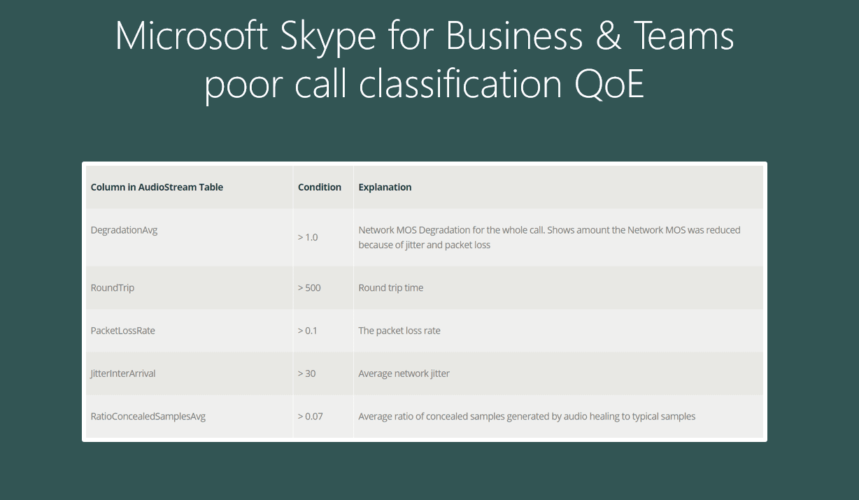 Microsoft Skype for Business & Teams poor call classification QoE