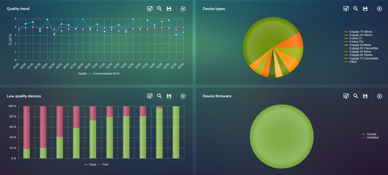 MAF NMS Unified Communications Device Management System Dashboard