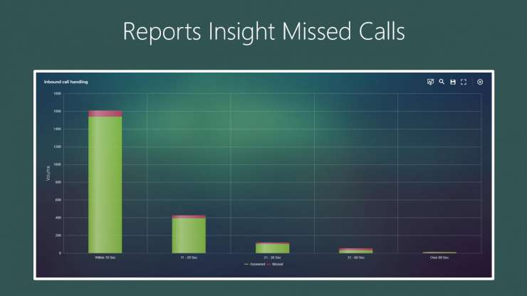 Reports Insight Missed Calls