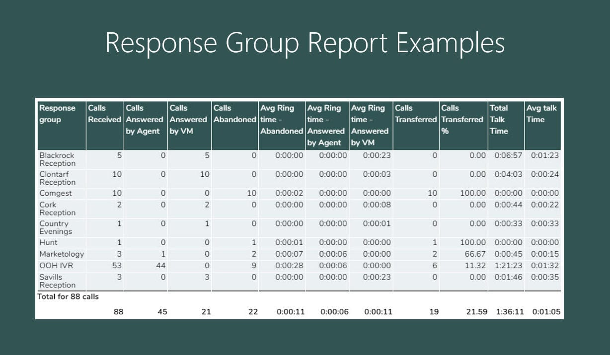 Response Group Report Examples