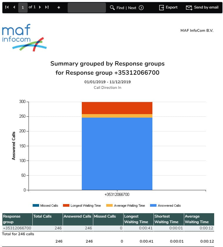 Response Group Summary Report with Chart